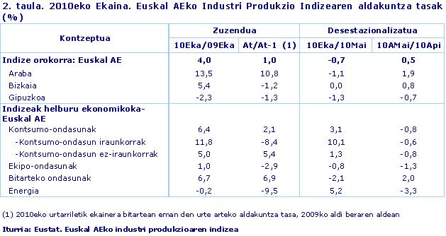 2010eko Ekaina. Euskal AEko Industri Produkzio Indizearen aldakuntza tasak (%)