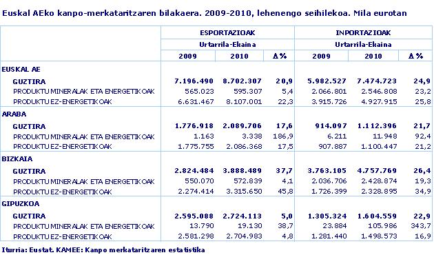 Euskal AEko kanpo-merkataritzaren bilakaera. 2009-2010, lehenengo seihilekoa. Mila eurotan