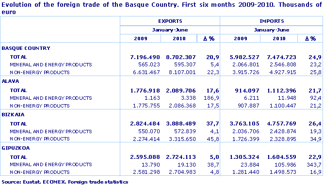 Evolution of the foreign trade of the Basque Country. First six months 2009-2010. Thousands of euro