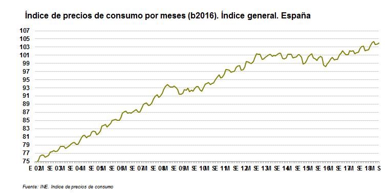 indice consumo: