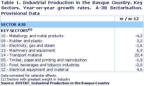 Industrial Production in the Basque Country. Key Sectors. Year-on-year growth rates.  A-38 Sectorisation. Provisional Data