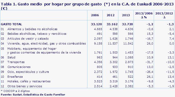 El gasto medio por hogar en 2013 fue inferior al del 2006 en la c a de euskadi - Presupuesto vivienda unifamiliar ...