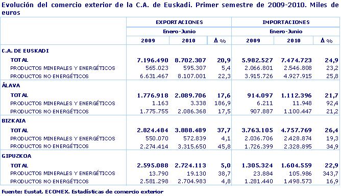 Evolución del comercio exterior de la C.A. de Euskadi. Primer semestre de 2009-2010. Miles de euros