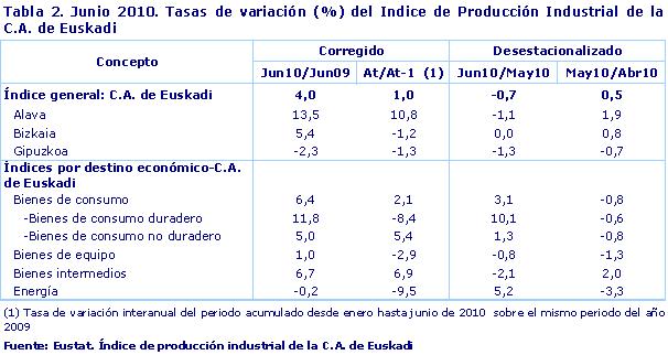 Junio 2010. Tasas de variación (%) del Indice de Producción Industrial de la C.A. de Euskadi