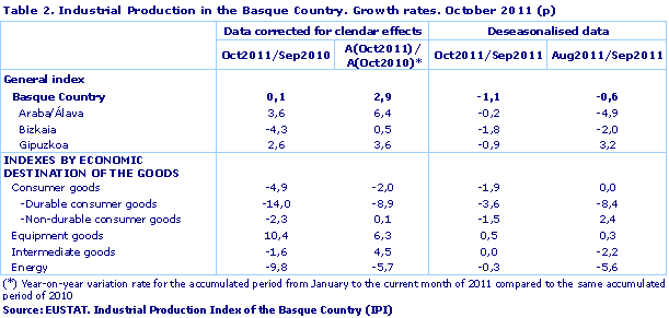 Industrial Production in the Basque Country. Growth rates. October 2011 (p)
