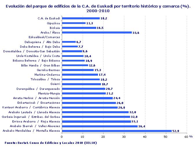 Evolución del parque de edificios de la C.A. de Euskadi por territorio histórico y comarca (%). 2000-2010