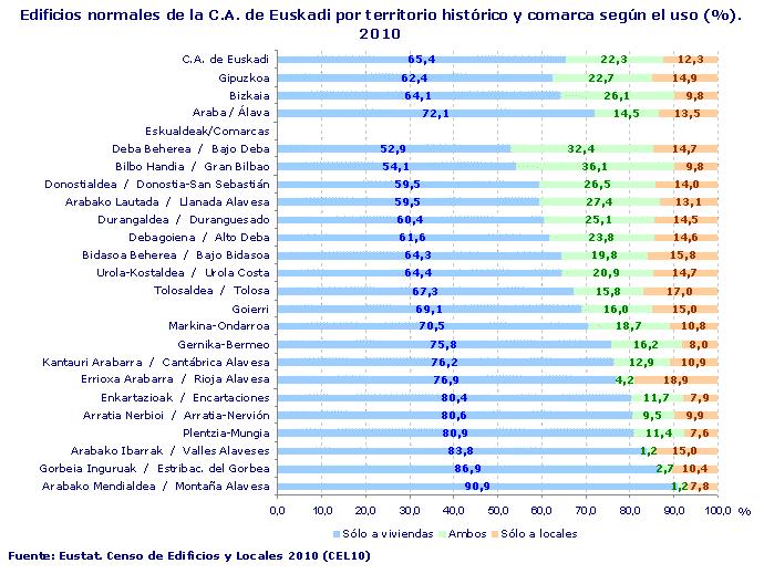 Edificios normales de la C.A. de Euskadi por territorio histórico y comarca según el uso (%). 2010